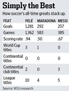 Messi vs Maradona & Pele